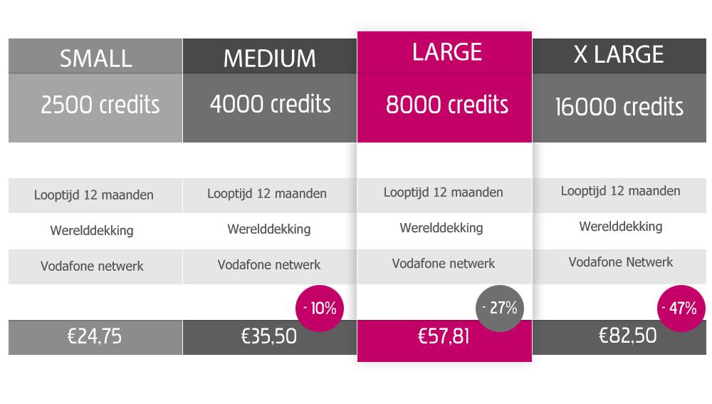 creditpakketten nieuwe stijl